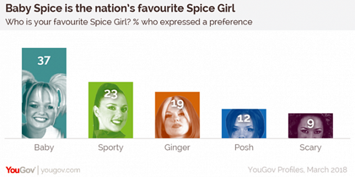 6 2 A New Poll Has Revealed The Nation's Favourite (And Least Favourite) Spice Girl