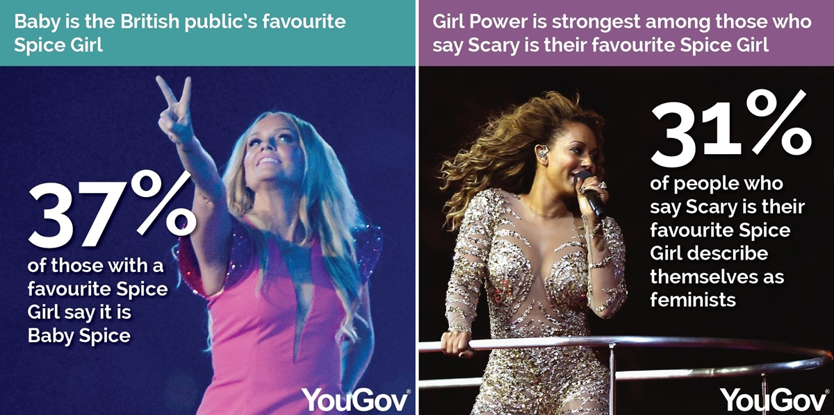 7 7 A New Poll Has Revealed The Nation's Favourite (And Least Favourite) Spice Girl